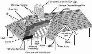 Glossary Of Roofing Terms
