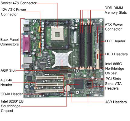 Solution For Every Kind Hardware Networking Realted