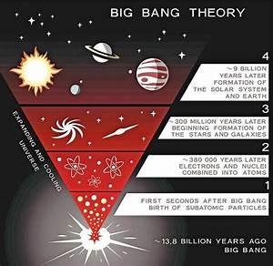 1000  Images About Big Bang