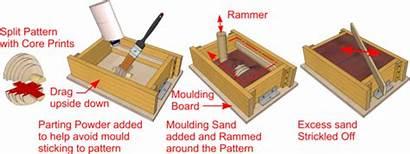 Casting Sand General Moulding Procedure Dt