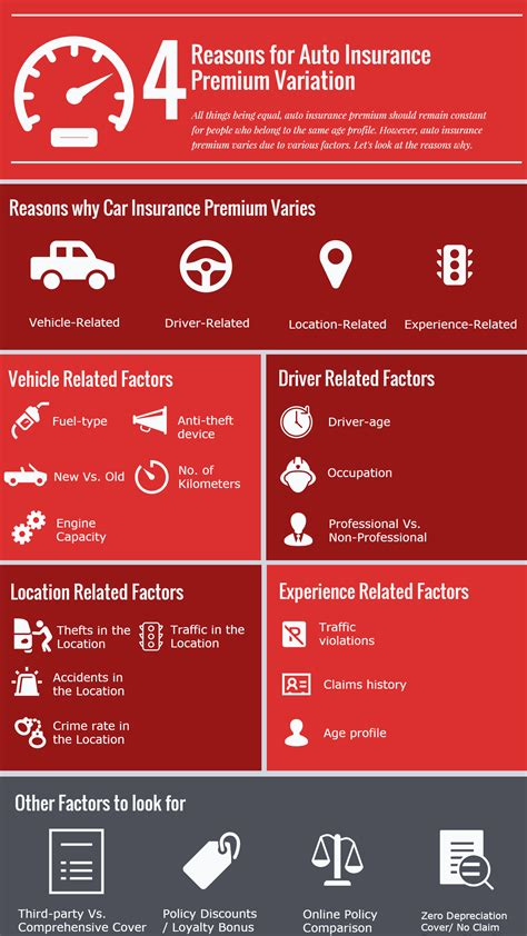 insurance infographics guides  tips  insurance policy