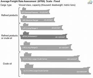 Oil Tanker Sizes Range From General Purpose To Ultra