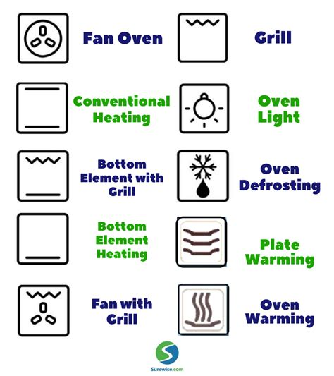 Aeg Backofen Symbole our easy guide to 10 common oven symbols functions
