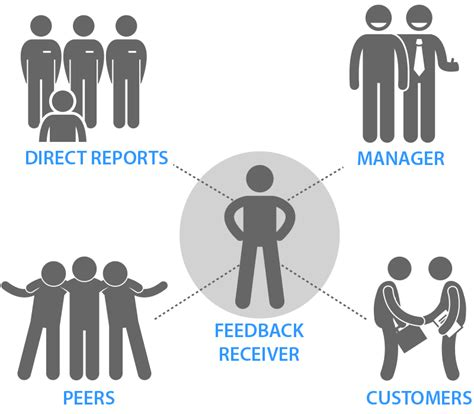 What Is 360 Degree Feedback?. Management Consulting Degree Apply For Mba. 15 Year Fixed Mortgage Rates Today. How To Use Debit Card For Online Payment. Home Security Systems Ga Bail Bonds In Dallas. Eating Disorders Programs Cwi Online Classes. Machine Shop Estimating Software. Where Do Hurricanes Form Projects On Big Data. Citibank Personal Loan Interest Rates