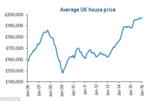 Average House Price In Us by Average Uk House Price Hits Nearly 163 200k In January Says