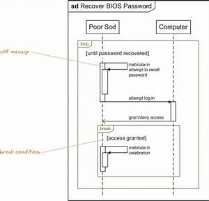 Uml 2 0 Sequence Diagrams  U2013 Loop Break