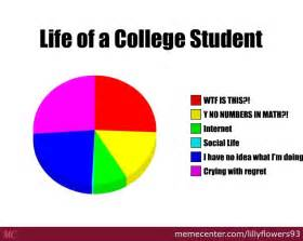 College Student Life Memes