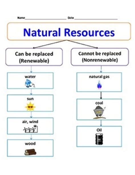 natural resources chart  cammies corner teachers pay