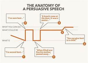 Best Topics For Persuasive Speeches personal statement creative writing ma nursing school essay help hamlet essay help