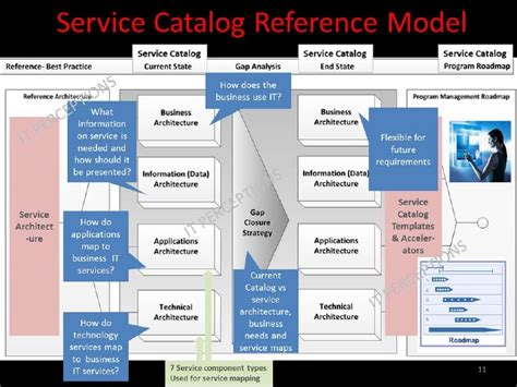 How To Build An Integrated And Actionable It Service Catalog