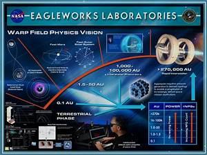 La NASA sta progettando la nuova astronave a curvatura ...
