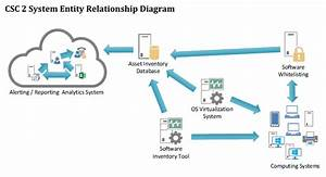 System Entity Relationship Diagram On Implementation Of