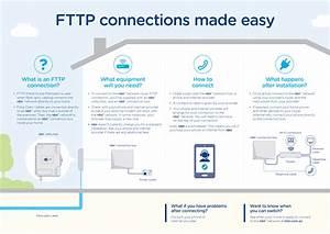 Nbn U2122 Technology 101  What Is Fttp