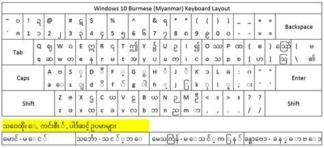 Myanmar Font Keyboard La…   Mungfali