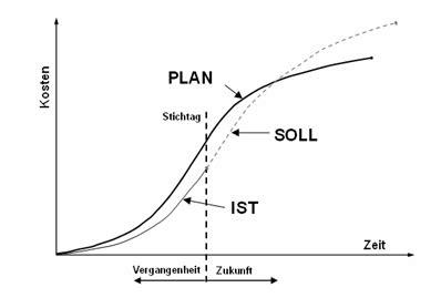 earned  management blog der plan soll ist vergleich