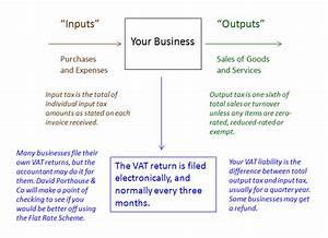 Accountants Carlisle Diagrams