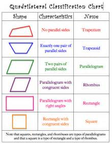 Quadrilateral Different Names