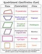 Gallery images and inf...Types Of Quadrilaterals