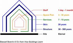 Brand: How buildings learn