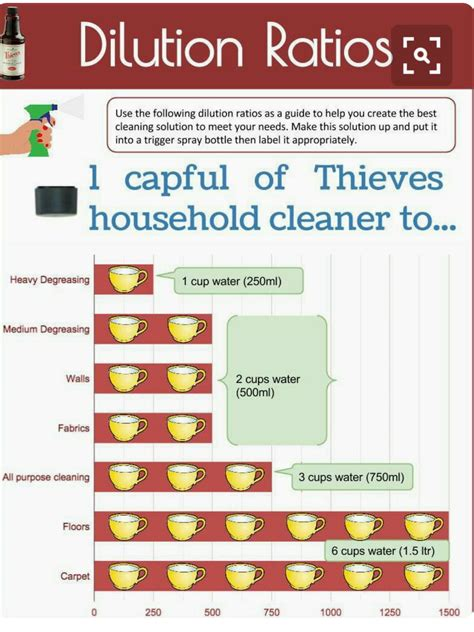 Thieves Cleaner Dilution Ratios | Essential oils cleaning