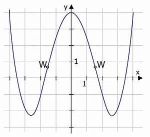 Tangentensteigung Berechnen : anschauliche bedeutung funktionsanalyse integral ableitung f x mathe ~ Themetempest.com Abrechnung