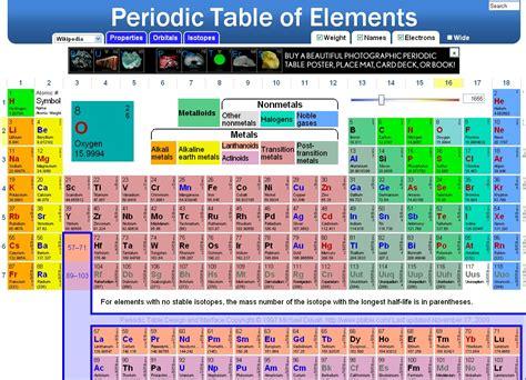 interactive periodic table of elements 2015 interactive printable calendar calendar template 2016