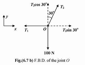 Equilibrium Of Laws Of Motion In Physics Class 11