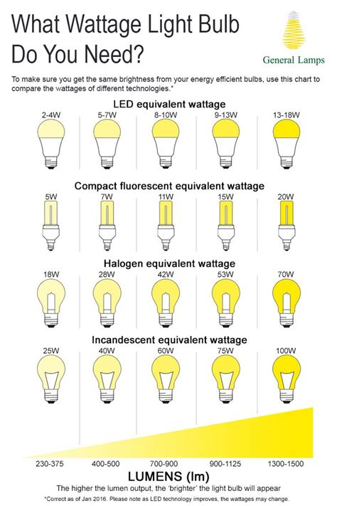 1000 ideas about led lights manufacturers on