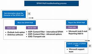 Dealing With Spam Mail In Office 365