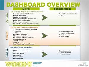 WOMM-U Session Building a Social Dashboard