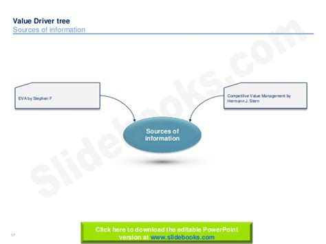 Value Tree Template by Value Driver Tree Templates In Powerpoint