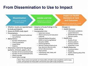 from dissemination to use to impact evaluation graphic With dissemination plan template