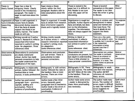 gs research paper rubric middle school science fair projects writing instruction