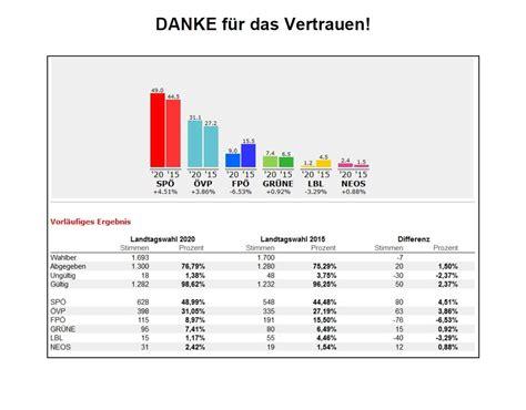 Bürgerschaftswahl in hamburg am 23. Landtagswahl 2020 - Ergebnis in Marz - Aktuelles - SPÖ Marz