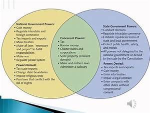 35 Federalist Vs Anti Federalist Venn Diagram