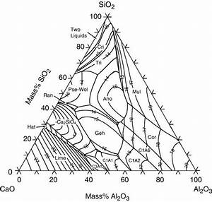 Calculated Phase Diagram Of The Cao U2013al2o3 U2013sio2 System  The