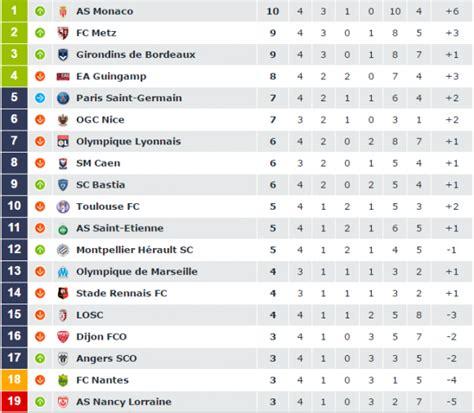 classement ligue 1 domicile exterieur r 233 sultat fc nantes fc metz 11 septembre 2016 ligue 1