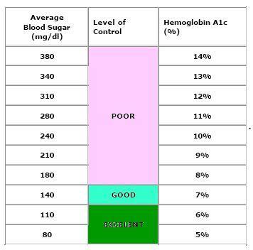 ac charthemoglobin ac chartac levelsblood sugar