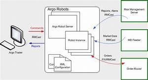 Argo Robots