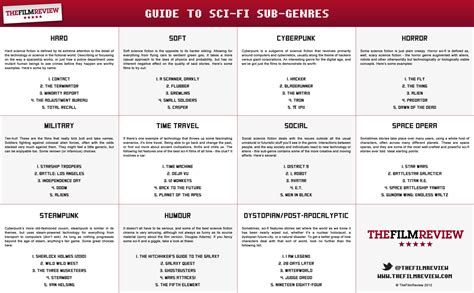 Guide To Scifi Subgenres  The Film Review. Business Owner Insurance Midland Mortgage Co. Volusion Quickbooks Integration. Depression And Motivation 30 Day Payday Loans. Sacramento Dui Attorney Trade Schools Houston. Phd Environmental Policy Online Form Database. Measuring Organizational Performance. Quick Books Credit Card Coop Mortgage Lenders. Drug Induced Thrombocytopenia