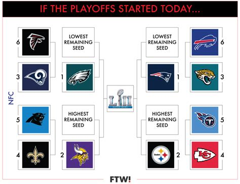 visual guide   current nfl playoff picture  week
