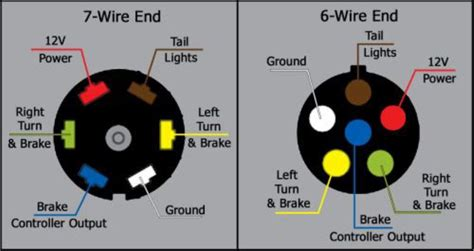 what are the wire functions on the blue ox 7 way to 6 way