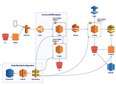 deep dive  lessons learned  amazon kinesis