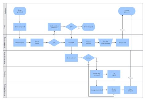 process diagram images choice image how to guide and