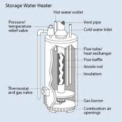 Oil Hot Water Heater Images
