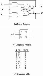 Logic Gate Diagram For Jk Latch   Not Flip