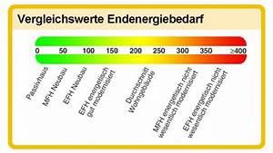 Heizkosten Warmwasser Berechnen : energieausweis was sagt dieser steckbrief f r wohngeb ude aus verbraucherzentrale nrw ~ A.2002-acura-tl-radio.info Haus und Dekorationen
