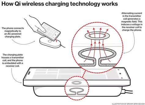 how do cordless ls work how does wireless charging work quora