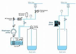 Qdos Chemical Metering Pumps
