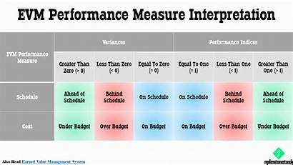 Analysis Value Earned Performance Management Evm Table